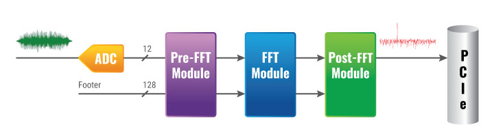 ON FPGA FFT