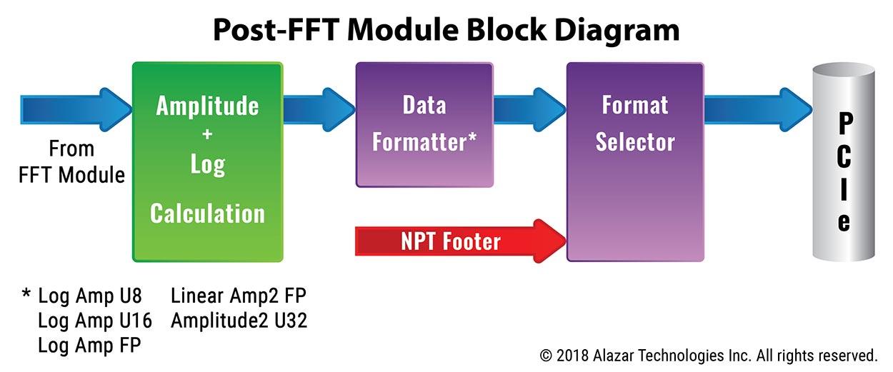 ON-FPGA FFT