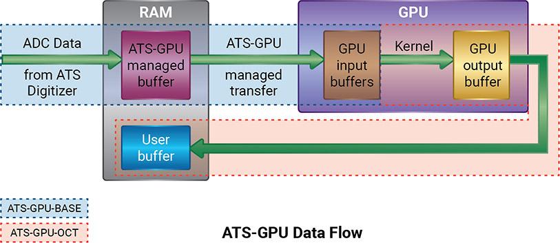 ATS-GPU Data Glow