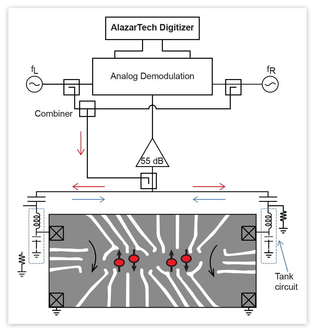 AlazarTech Quantum Computing